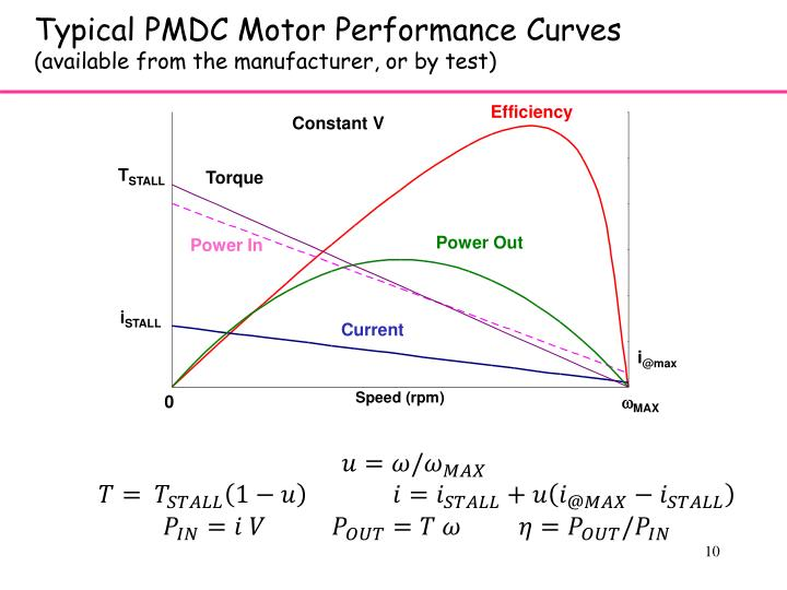 Typical PMDC Motor Performance Curves
