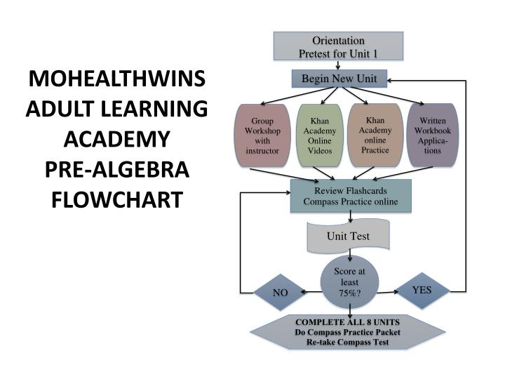 MOHEALTHWINS ADULT LEARNING ACADEMY