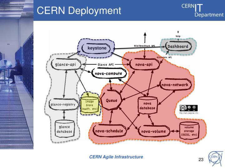 CERN Deployment