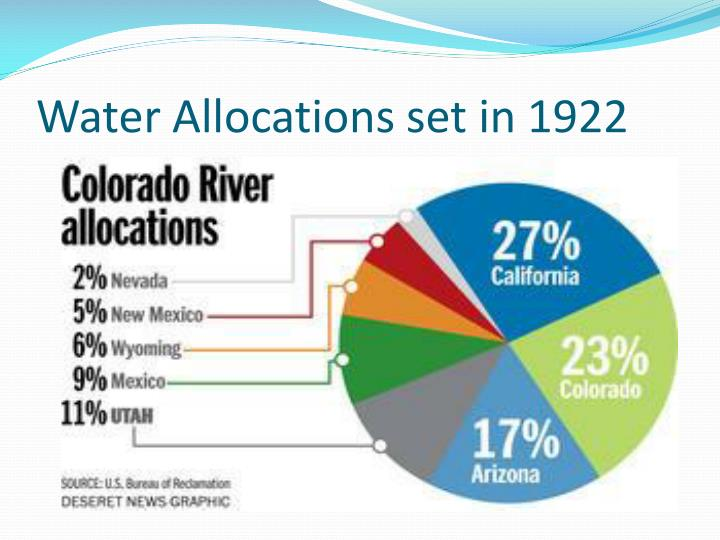 Water allocations set in 1922