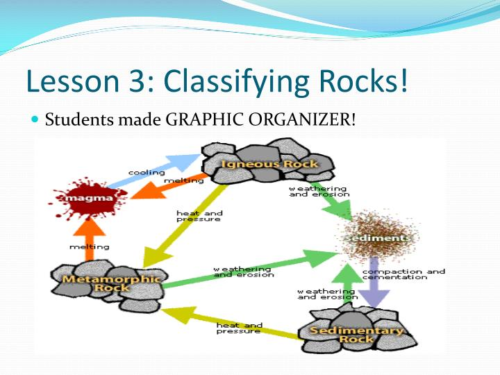 Lesson 3: Classifying Rocks!