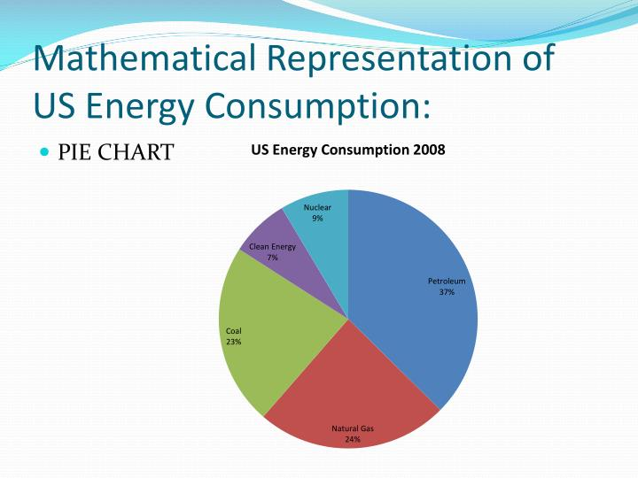 Mathematical Representation of US Energy Consumption:
