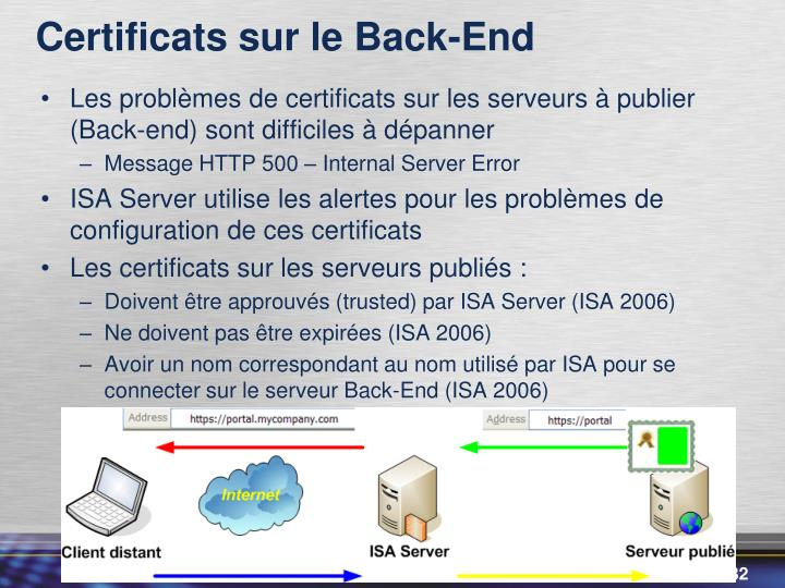 Certificats sur le Back-End