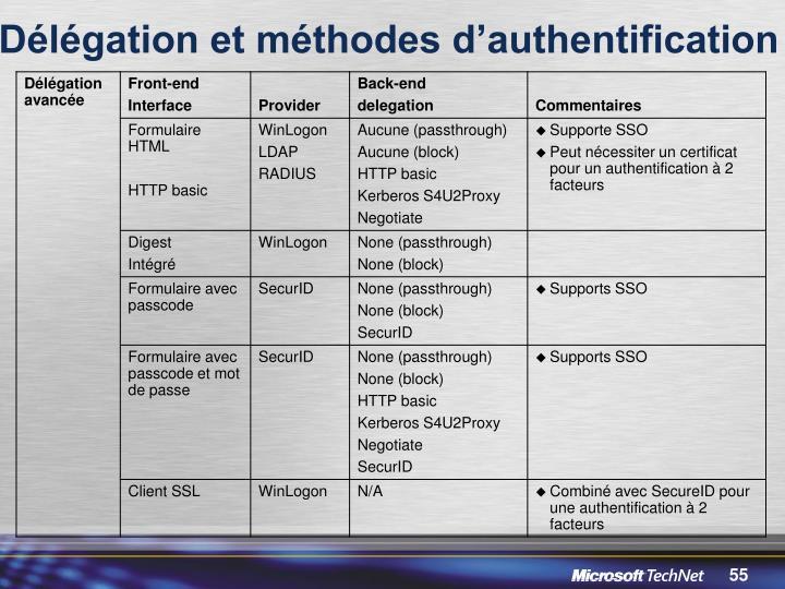 Délégation et méthodes d'authentification
