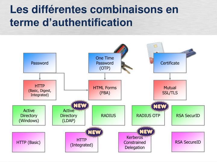 Les différentes combinaisons en terme d'authentification