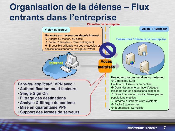 Organisation de la défense – Flux entrants dans l'entreprise