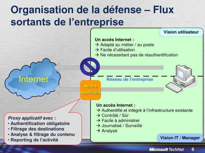 Organisation de la défense – Flux sortants de l'entreprise