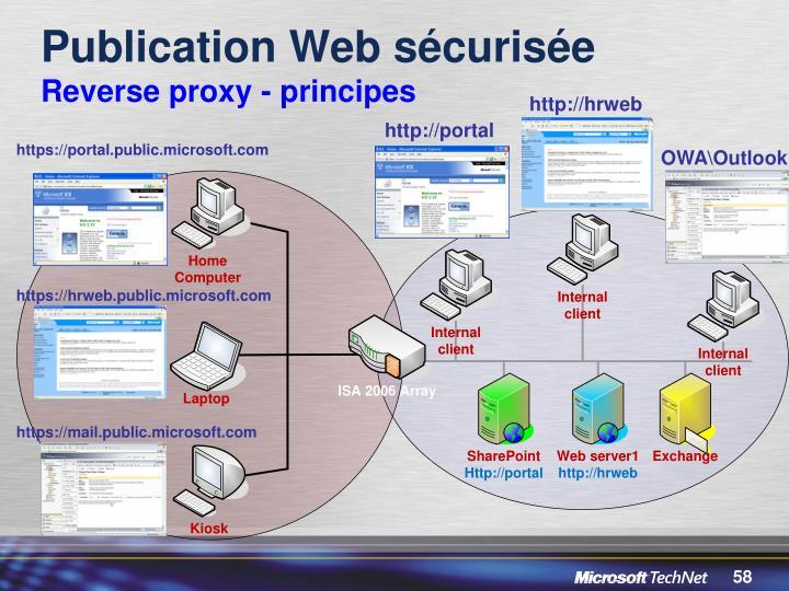 Publication Web sécurisée