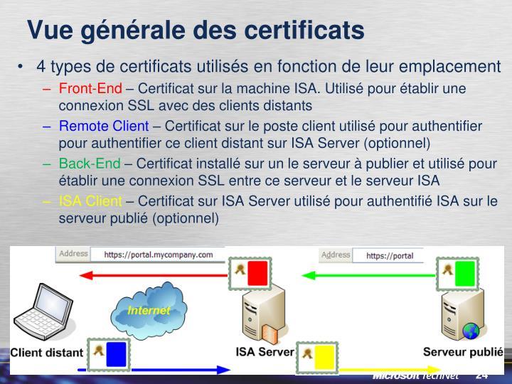 Vue générale des certificats