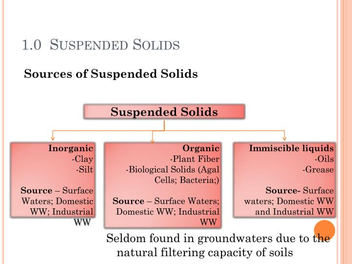 1.0  Suspended Solids