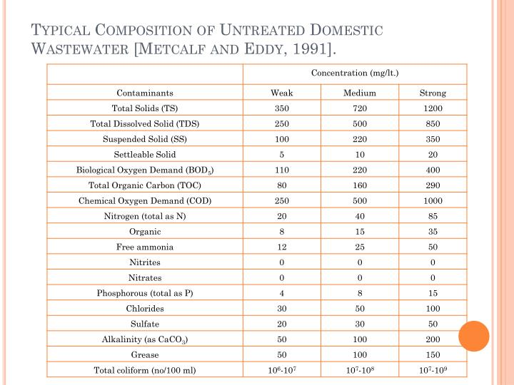 Typical Composition of Untreated Domestic Wastewater [Metcalf and Eddy, 1991].