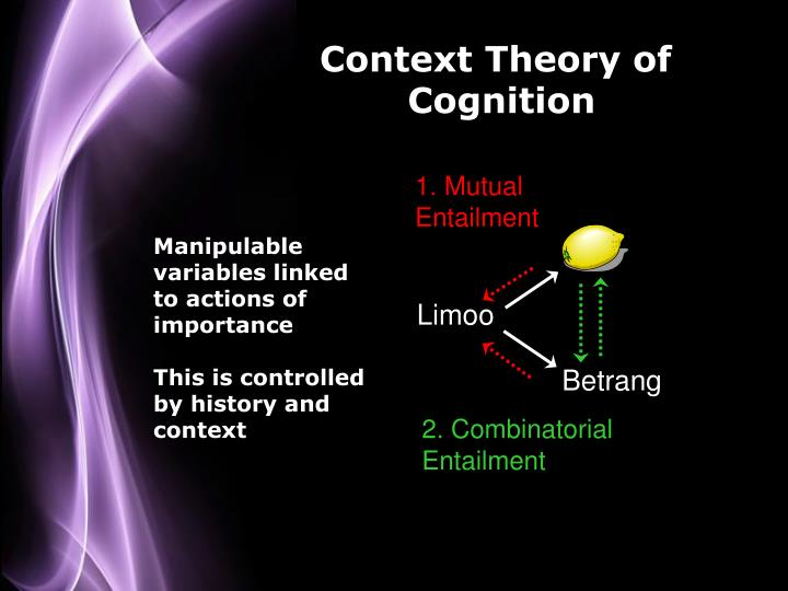 Context Theory of