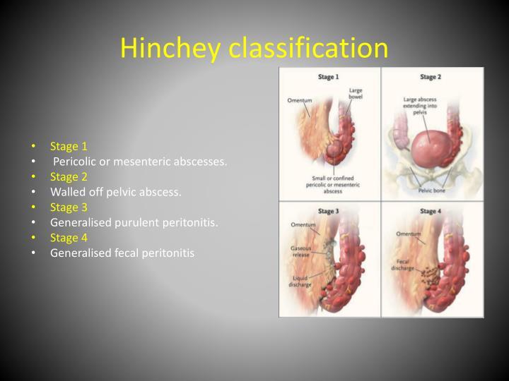 Hinchey classification