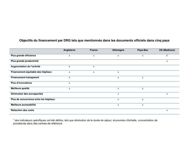 Objectifs du financement par DRG tels que mentionnés dans les documents officiels dans cinq pays