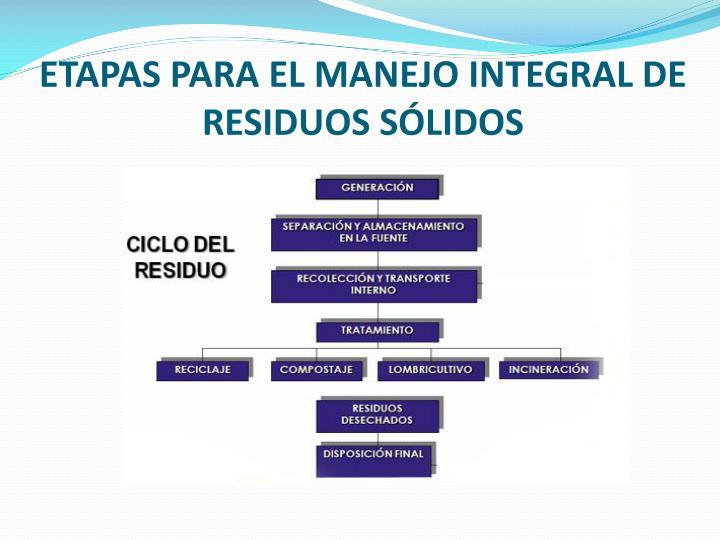 ETAPAS PARA EL MANEJO INTEGRAL DE RESIDUOS SÓLIDOS
