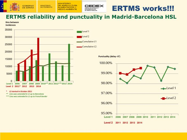 ERTMS works!!!