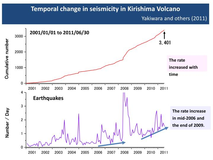 Temporal change in seismicity in