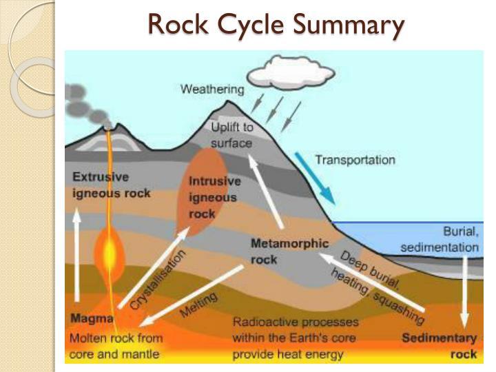 Rock Cycle Summary