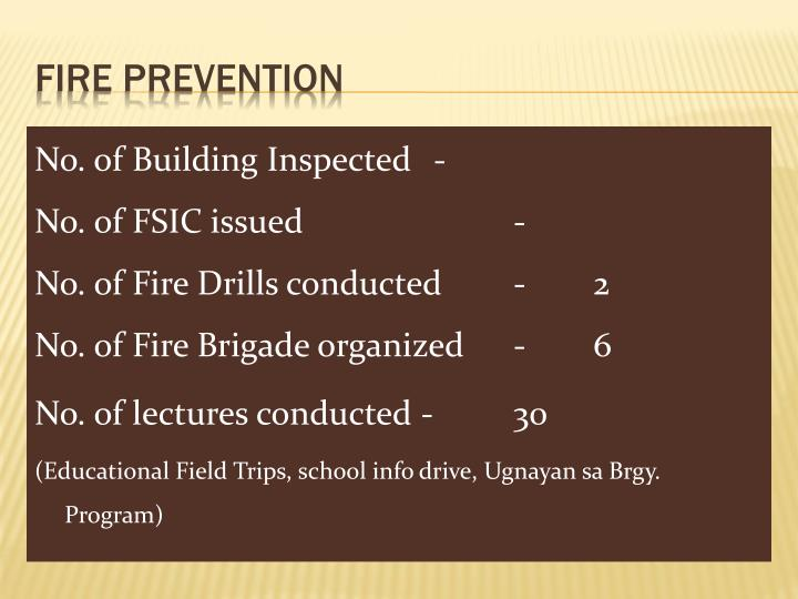 No. of Building Inspected-