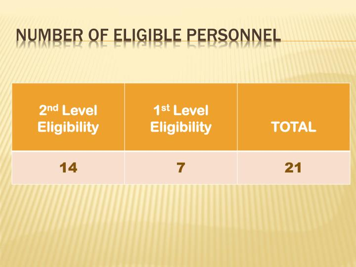Number of eligible PERSONNEL