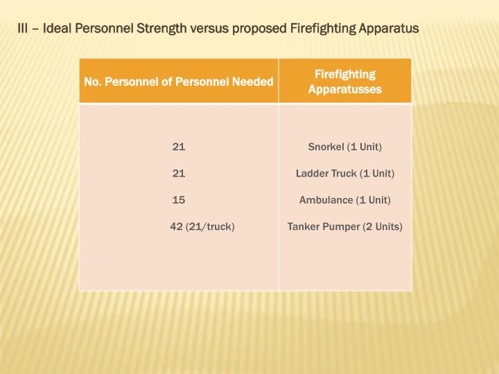 III – Ideal Personnel Strength versus proposed Firefighting Apparatus
