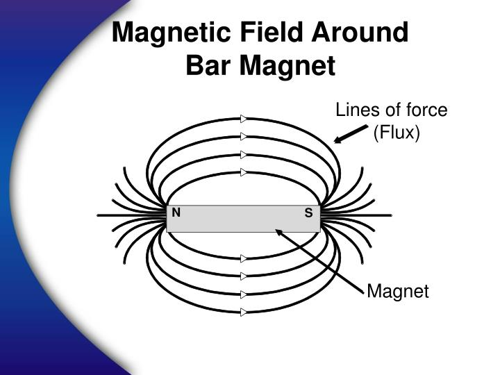 Magnetic Field Around