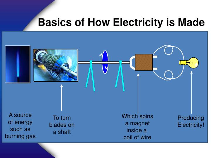 Basics of How Electricity is Made