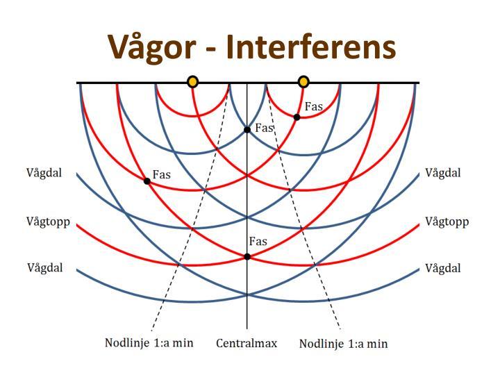 Vågor - Interferens