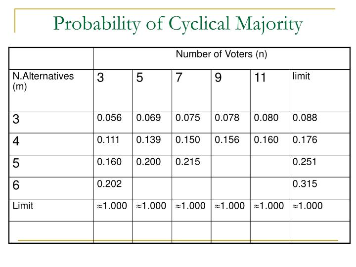 Probability of Cyclical Majority