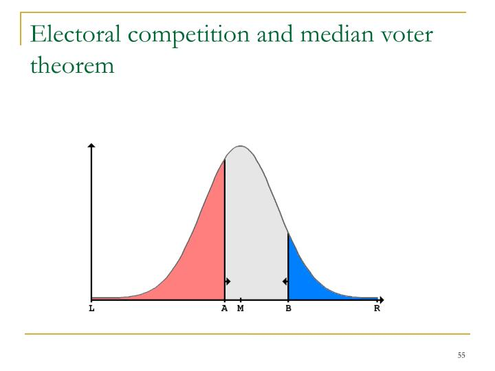 Electoral competition and median voter theorem