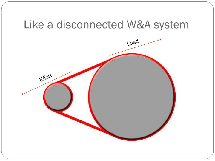 Like a disconnected W&A system