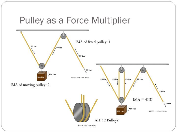 Pulley as a Force Multiplier