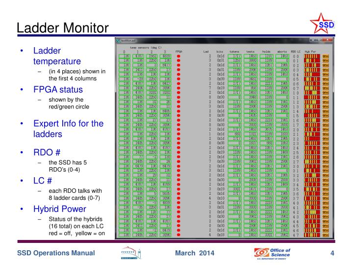Ladder Monitor