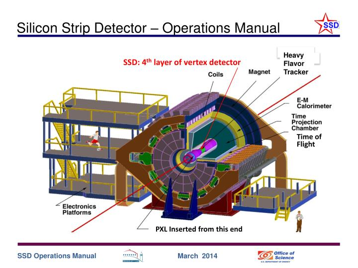 Silicon Strip Detector – Operations Manual