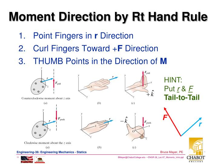Moment Direction by Rt Hand Rule