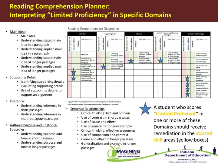 Reading Comprehension Planner: