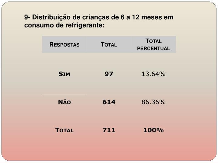 9- Distribuição de crianças de 6 a 12 meses em consumo de refrigerante: