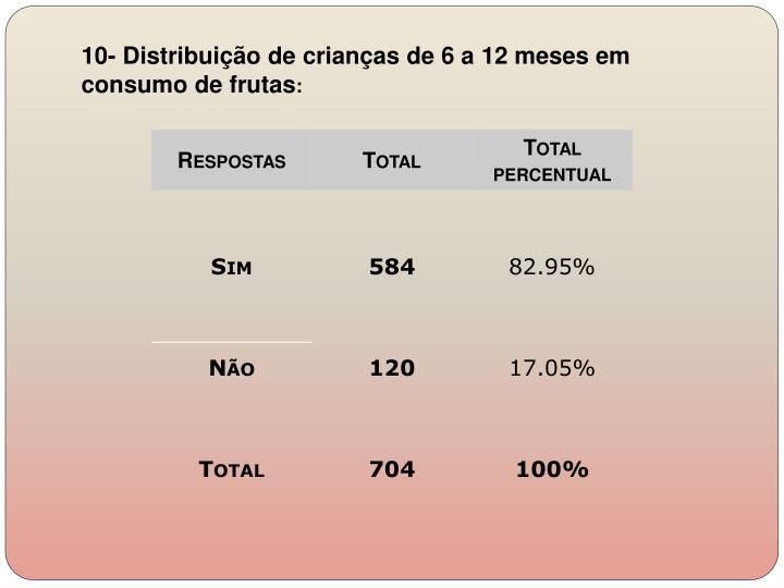10- Distribuição de crianças de 6 a 12 meses em consumo de frutas