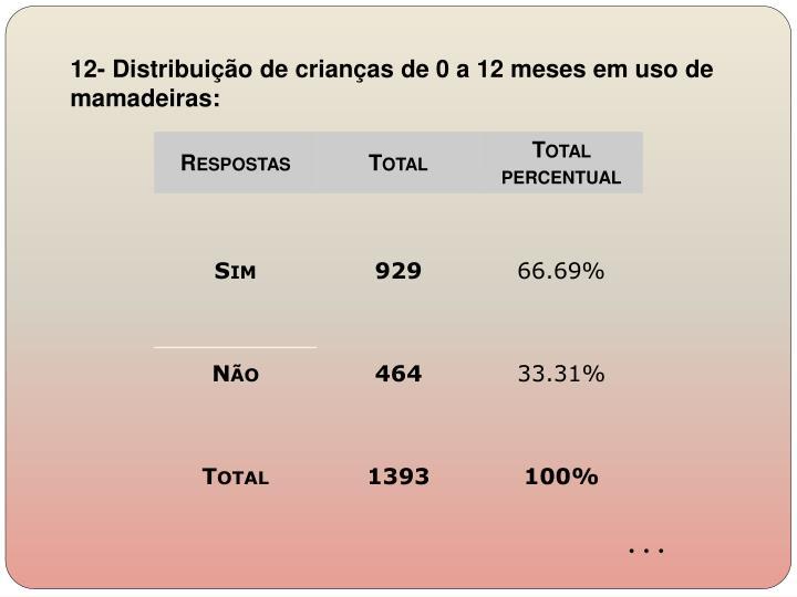 12- Distribuição de crianças de 0 a 12 meses em uso de mamadeiras: