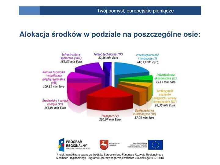 Alokacja środków w podziale na poszczególne osie: