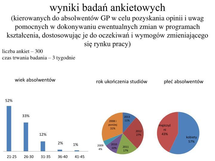 wyniki badań ankietowych