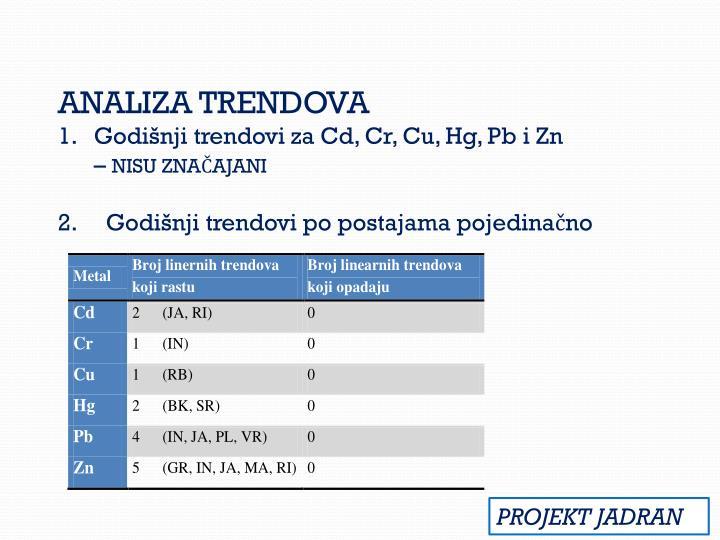 ANALIZA TRENDOVA