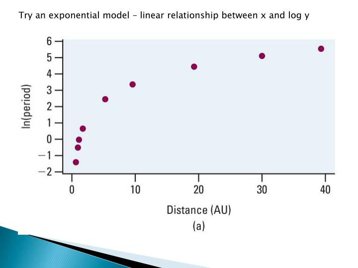 Try an exponential model – linear relationship between x and log y