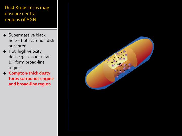 Dust & gas torus may obscure central regions of AGN