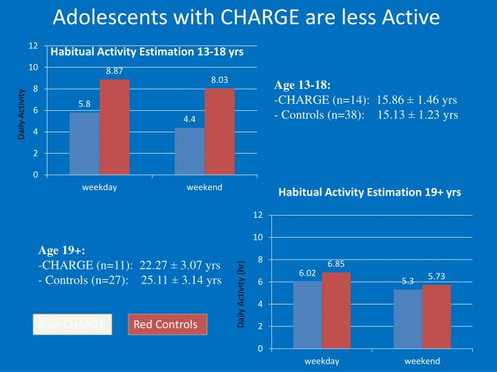 Adolescents with CHARGE are less Active