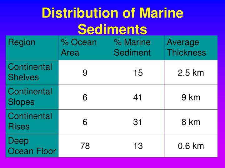 Distribution of Marine Sediments
