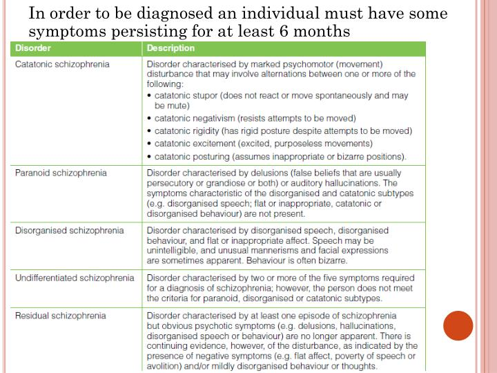 In order to be diagnosed an individual must have some symptoms persisting for at least 6 months