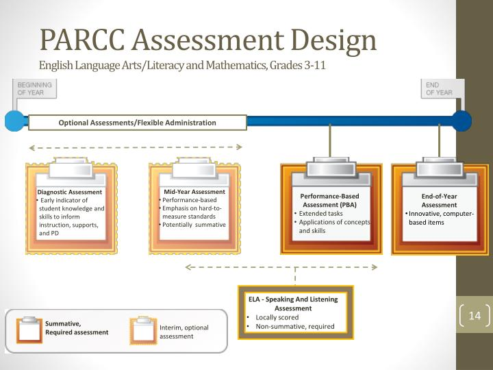PARCC Assessment Design