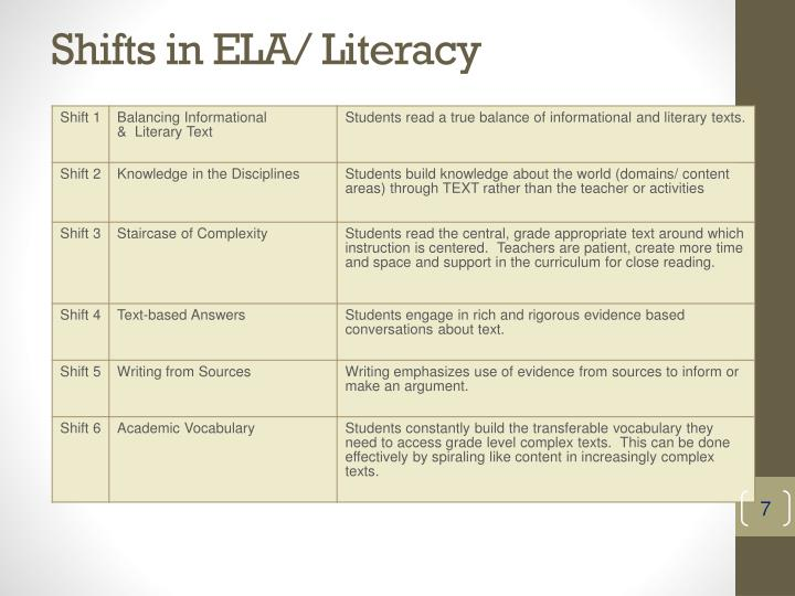 Shifts in ELA/ Literacy