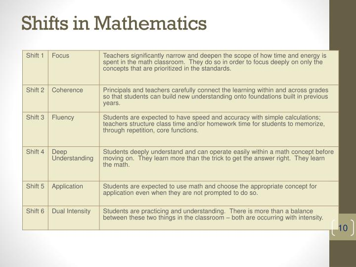 Shifts in Mathematics